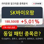 SK바이오팜,기관,순매매량