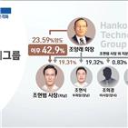 사장,조현범,한국테크놀로지그룹,대표이사,경영권,지주사,이사장,조현식