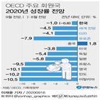 성장률,발표,삼성생명,한국,예상,전망치