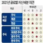 정책,글로벌,성장,가치주,내년,예상,세계,채권,중국