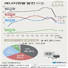 석탄발전,비중,국내,2GW,생산