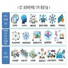 표준화,디지털,대한,표준화전략맵,중점기술