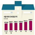 대출,전세대출,한도,금리,신용대출,보증,아파트,고정금리,보증기관
