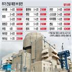 원전,중국,건설,가동,기술,계획,국산,수출,발전