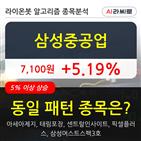 삼성중공업,보이,주가