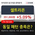 셀트리온,기관,순매매량,상승