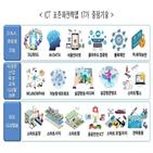 표준화,전략맵