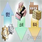 감소,소비,생산,보합,서비스업,제조업