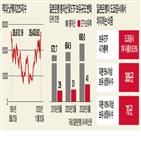 일본은행,보유,주가,일본,매입,닛케이225지수,주식,증시,기업,이상