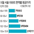 아파트,서울,9억,평균
