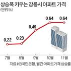 서울,강릉,아파트,강원도,공급,강릉시