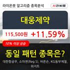 대웅제약,보이,36만307주