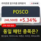 기관,POSCO,순매매량