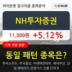 투자증권,기관,순매매량,외국인