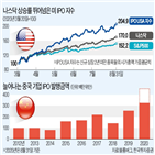 상장,기업,미국,공모주,수익률,중국,투자,시장,종가,플랫폼
