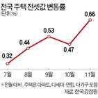 전셋값,지난달,전국,확대