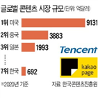 콘텐츠,중국,카카오페이지,시장,플랫폼,텐센트,카카오,만화