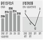성장률,포인트,올해,국민소득,증가율,발표