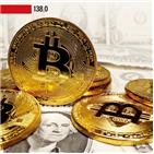 비트코인,수익률,가상화폐,미국,가격,지수,코로나19,상승