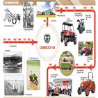 국내,대동공업,농기계,생산,경운기,트랙터,최초,이앙기,처음,미국