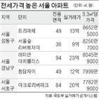 3.3,보증금,전셋값,지난달,서울,전용
