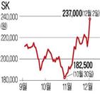 수소,SK,사업,투자,주가