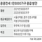 공공전세,서울,공급,주택,입주자,품질