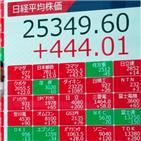 일본,증시,경기,수익률,비중,글로벌,시장