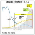 수출,한국,세계,수출국,일본,전경련,감소