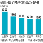 아파트값,상승률,강북,강남,서울