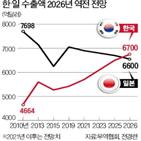 수출,한국,세계,수출국,전경련,일본,전망