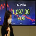 달러,환율,미국,코로나19,원화,한국,가치