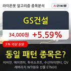 GS건설,기관,순매매량,주가