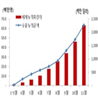 수출,진단키트,코로나19,유전자,허가,2조5천억
