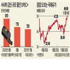 하루,내년,가격,원유,증산,수요,합의,산유량,계획
