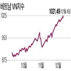 펀드,수익률,베트남,중남미,회복,신흥국