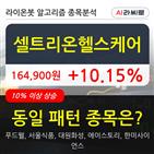 기관,셀트리온헬스케어,000주,순매매량