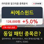 씨에스윈드,기관,순매매량,상승세