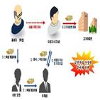 조사,부동산,탈세,추징,취득,자금,소득,국세청