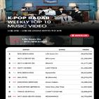케이팝,레이더,방탄소년단,팬덤,차트,뮤직비디오