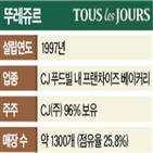 매각,CJ그룹,뚜레쥬르,칼라일,대표,거래