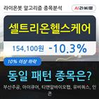 셀트리온헬스케어,기관,000주,하락
