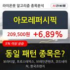 아모레퍼시픽,상승