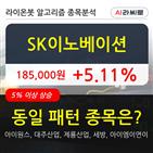 SK이노베이션,주가,보이