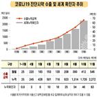 진단키트,방문,오상헬스케어,김강립