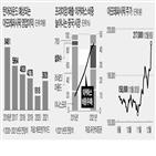 아모레퍼시픽,중국,실적,내년,전환,종목,올해,온라인,설화수,시장
