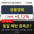 기관,쌍용양회,순매매량,000주