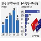 호주,중국,수입,미국,지난해,호주가,철광석,코로나19,경제,무기