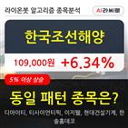 한국조선해양,보이,주가