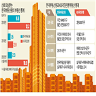 부동산원,통계,조사,서울,아파트,상승률,가격,주간,국민은행
